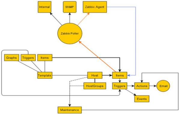 Zabbix的安装和基本配置