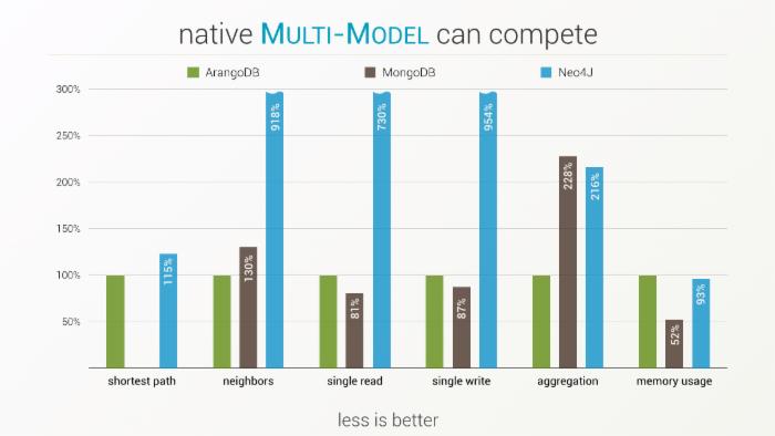 ArangoDB、MongoDB和Neo4j性能比较
