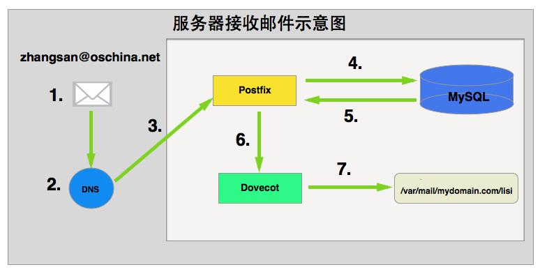 Postfix+Dovecot+MySQL搭建邮件服务器