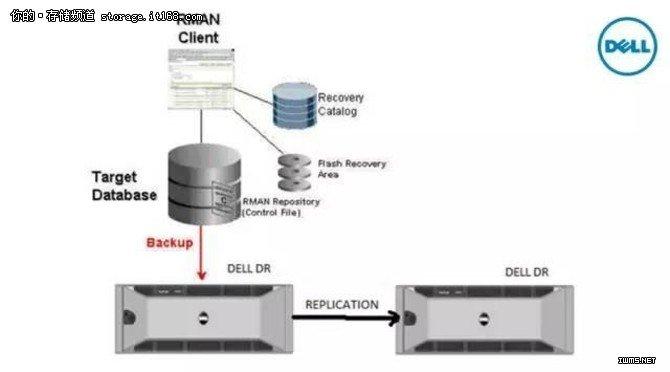 多方位全面保护数据库