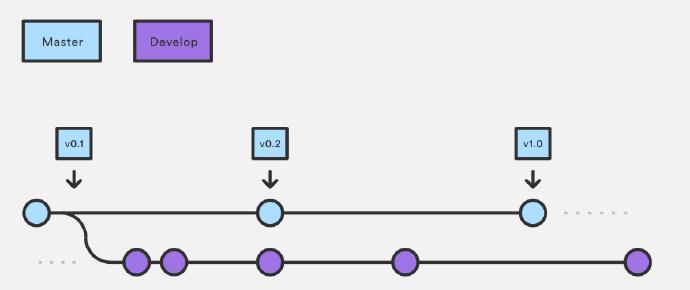 企业级开发:Gitflow Workflow工作流