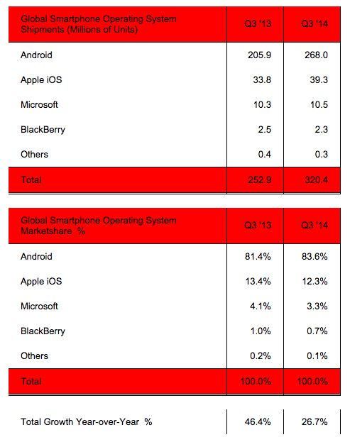 iOS 和 Android 已占 96% 全球智能手机市场份额