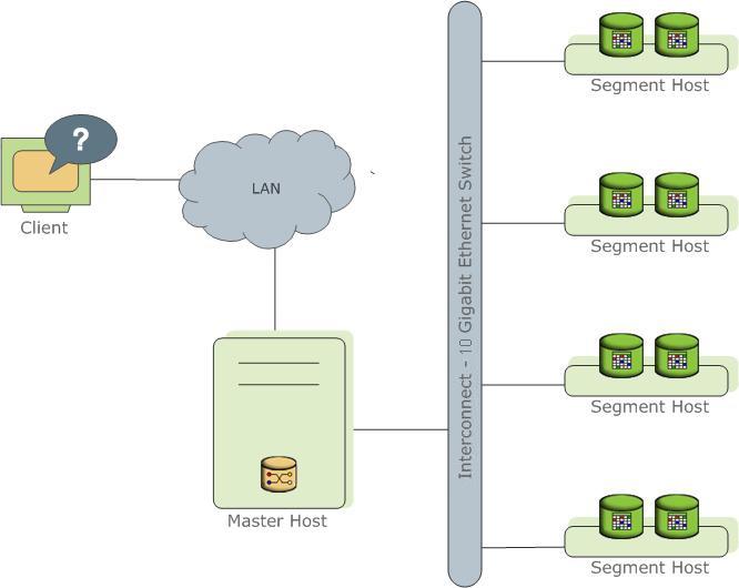 Pivotal开源基于PostgreSQL的数据库Greenplum