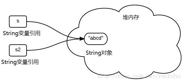 为什么Java字符串是不可变对象?