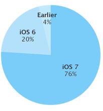 苹果告诉iOS应用开发者新应用必须兼容iOS 7