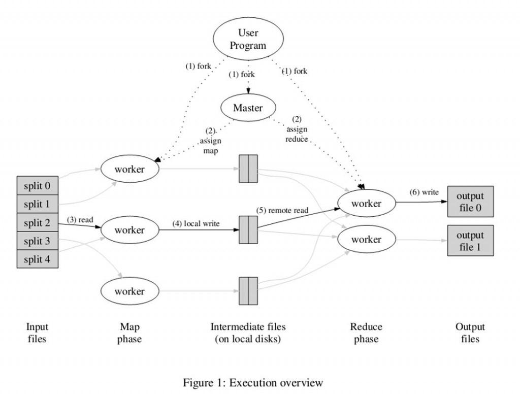 Hadoop:分布式计算平台初探