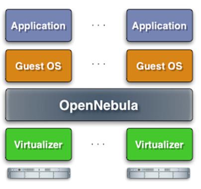 数据中心虚拟化和云端解决方案 OpenNebula