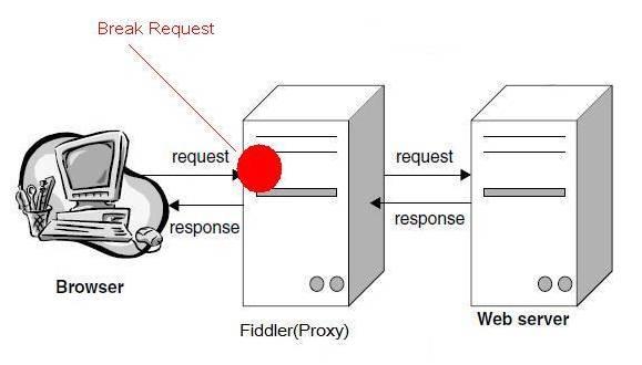 Web调试工具 Fiddler 教程