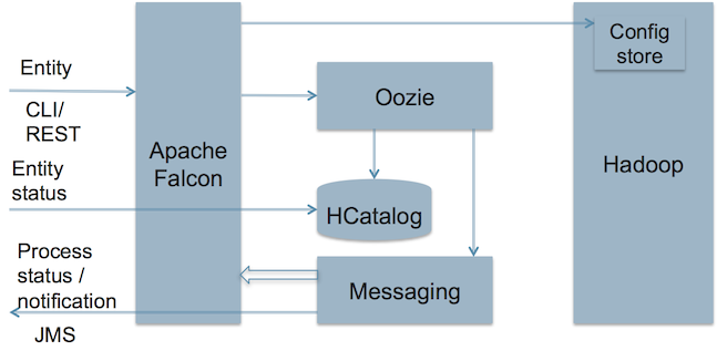 Apache 基金会宣布 Falcon 成为顶级项目