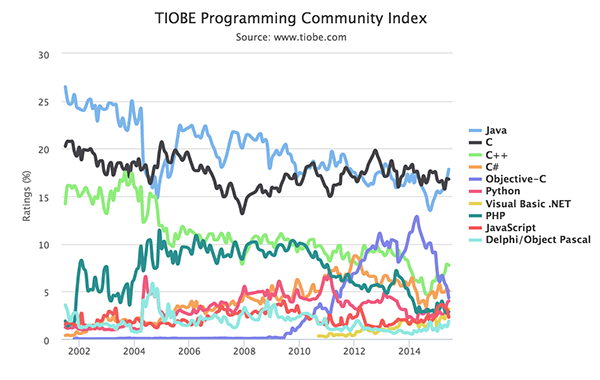TIOBE 2015年6月编程语言排行榜 Objective-C 迅速迁移 Swift