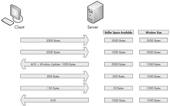 一站式学习Wireshark(五):TCP窗口与拥塞处理
