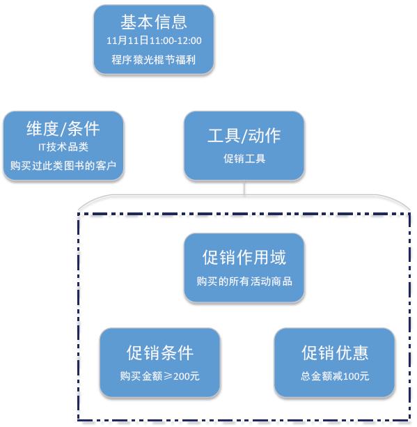 当当11.11:促销系统与交易系统的重构实践