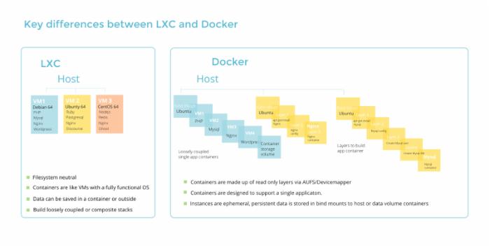 Docker和LXC有什么不同?