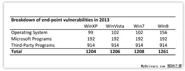 现役Windows中最脆弱的不是XP而是Win8