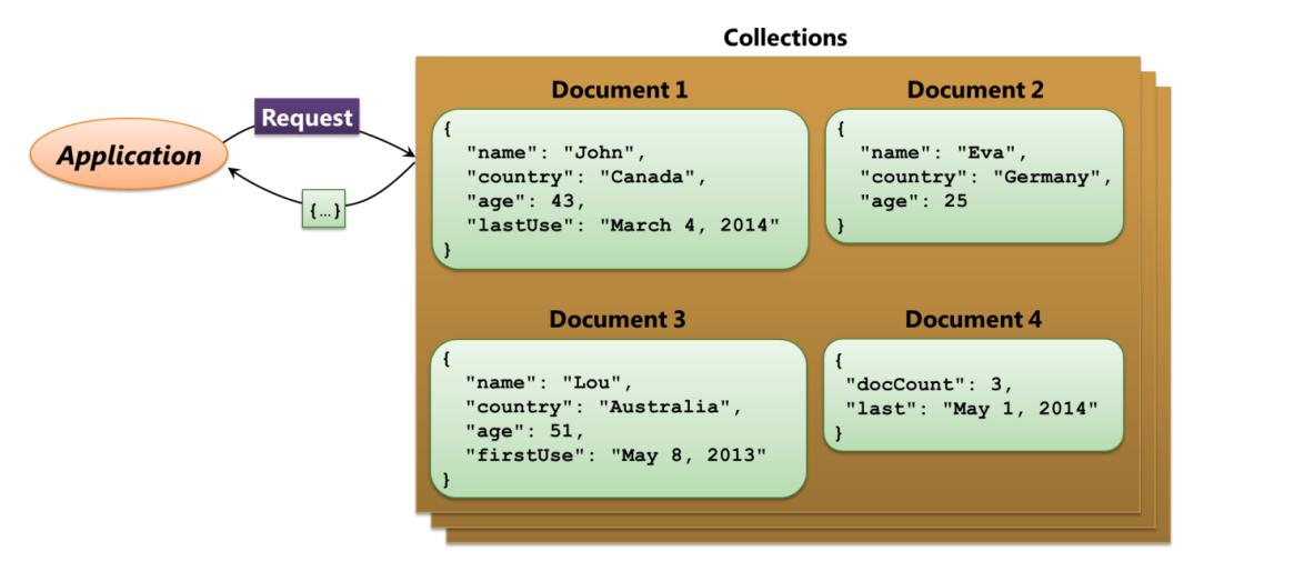 Azure的NoSQL技术