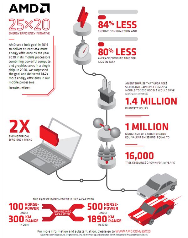 暴增 31.7 倍打破库梅定律!AMD 六年前吹的牛实现了:行业专家如是说